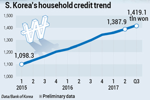 S. Korea's household credit trend