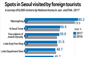 Spots in Seoul visited by foreign tourists