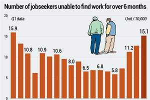 Long-term unemployment hits 18-year high in Q1