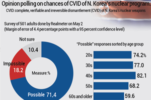 Opinion polling on chances of CVID of N. Korea's nuclear program.