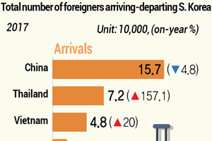 Foreign nationals arriving, departing S. Korea in 2017