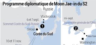 Programme diplomatique de Moon Jae-in