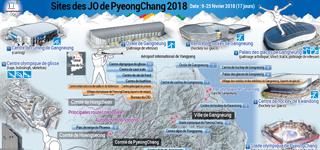 Sites des JO de PyeongChang 2018