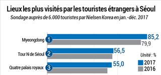 Lieux les plus visités par les touristes étrangers à Séoul