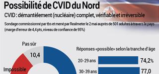 Possibilité de CVID du Nord