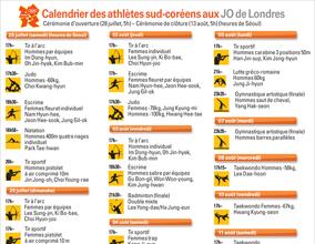 Calendrier des athlètes sud-coréens aux Jeux olympiques de Londres