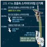 고도 41km 초음속 스카이다이빙 신기록
