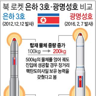 북 로켓 은하 3호ㆍ광명성호 비교