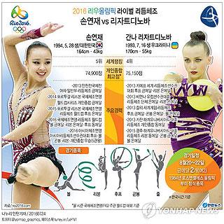 리우 라이벌-리듬체조 손연재 vs 리자트디노바