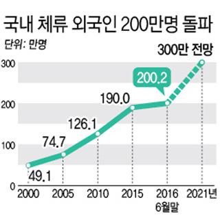 국내 체류 외국인 200만명 돌파