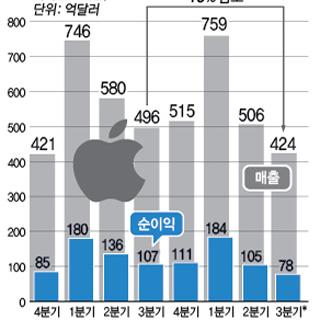 애플 실적 추이