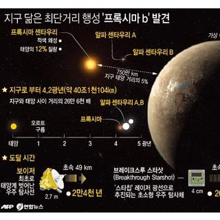 지구 닮은 최단거리 행성 '프록시마 b' 발견