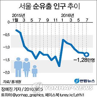 서울 순유출 인구 추이