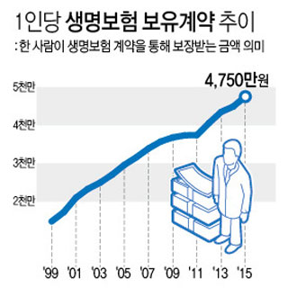 1인당 생명보험 보유계약 추이