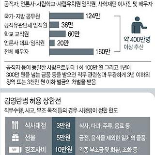 공직자 부정청탁·금품 수수 금지 '김영란법' 개요