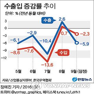 수출입 증감률 추이
