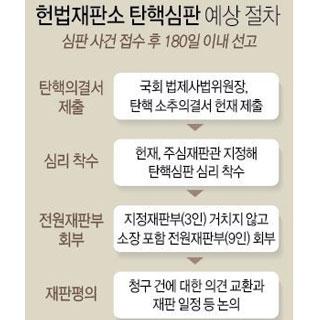 헌법재판소 탄핵심판 예상 절차
