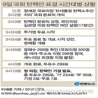 9일 국회 탄핵안 표결 시간대별 상황