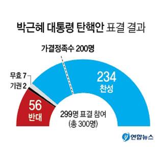 박근혜 대통령 탄핵안 표결 결과