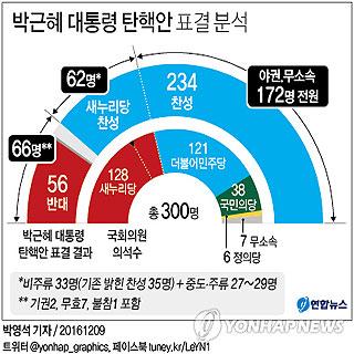 박근혜 대통령 탄핵안 표결 분석