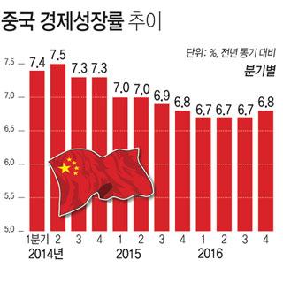 중국 경제성장률 추이