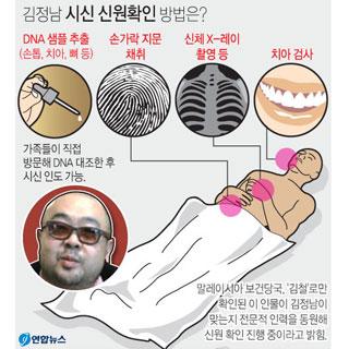 김정남 시신 신원확인 방법은?