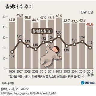 작년 출생아 40만6천명 역대 최소