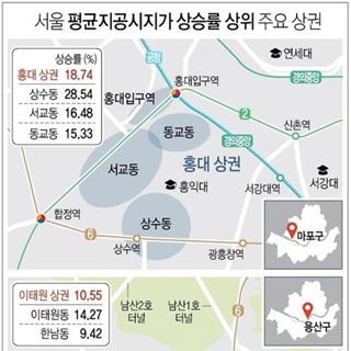 땅값 많이 오른 서울 상권은 어디?