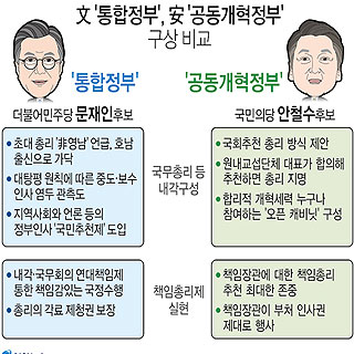 文 '통합정부', 安 '공동개혁정부' 구상 비교