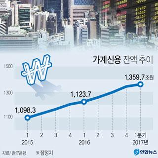 가계빚 1천360조 사상최대