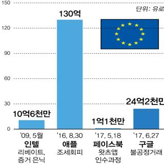 EU, 구글에 3조원 과징금 부과