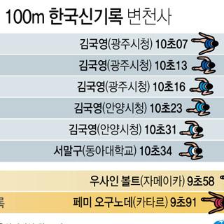 김국영 한국인 최초 100m '10초0대'