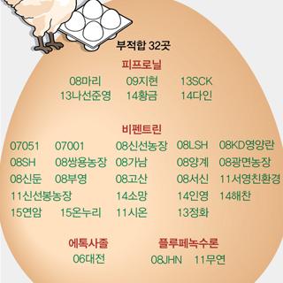 '살충제 계란' 부적합 판정 받은 32곳은 어디?