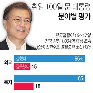文대통령 100일 평가…외교·복지 '잘한다' 65%[갤럽]