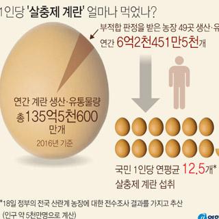 1인당 '살충제 계란' 얼마나 먹었나?