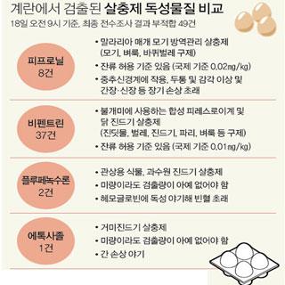친환경 산란계 농장서 38년전 판매금지 농약 'DDT' 검출