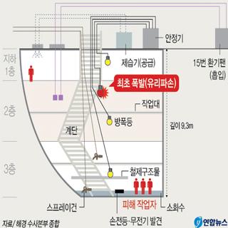 STX조선 폭발 사고 지하 2층서 폭발 추정