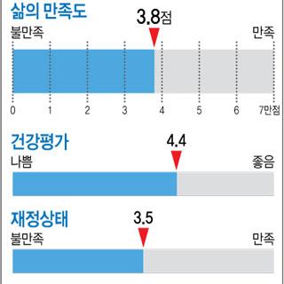 서울시민 행복도 7점 만점에 3.8점