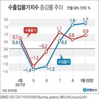 수입물가 석달째 상승…9월 1.7%↑