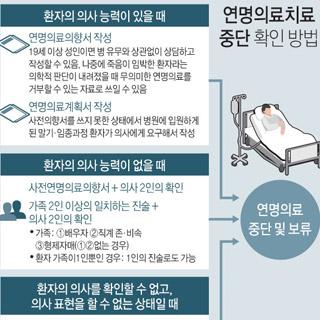 연명의료치료 중단 확인 방법