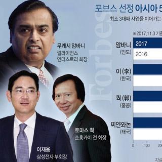 삼성가, 포브스 선정 '아시아 최고 갑부 패밀리' 2위