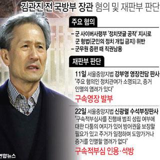 김관진 전 국방부 장관 혐의 및 재판부 판단