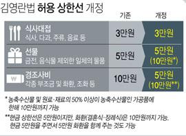 김영란법 허용 상한선 개정