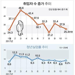 취업자 증가폭 두 달째 30만명 미달, 청년실업률 역대 최고