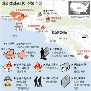 숫자로 본 캘리포니아 산불…100억 달러 피해
