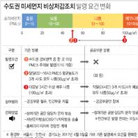 수도권 미세먼지 비상저감조치 발령 요건 변화