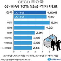 한국 상·하위 10% 임금 격차 4.5배