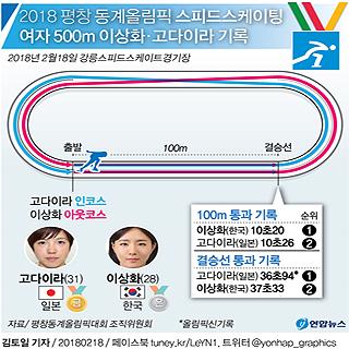 스피드스케이팅 여자 500m 이상화 은메달