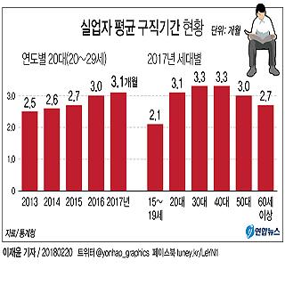 작년 20대 구직기간 3.1개월 '최장'