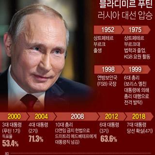 러시아 대선 푸틴 76.41% 압승